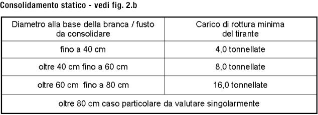 tabella3